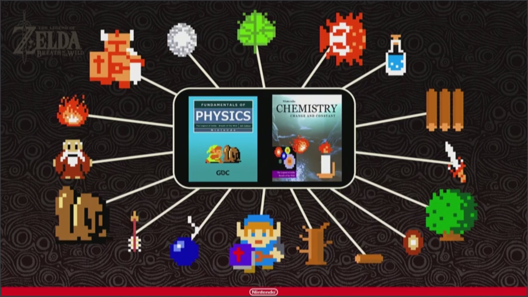 A diagram of various Zelda elements linked by the physics and chemistry engines.