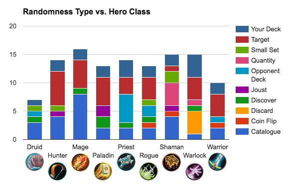 Hero Class vs. Randomness Type