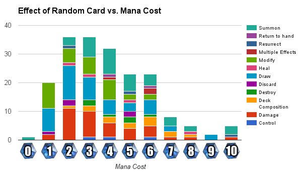 Mana Cost vs. Random Effect