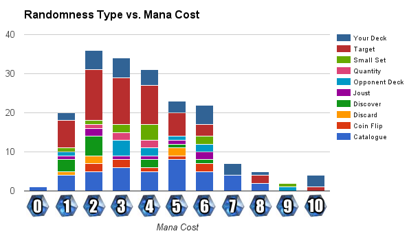 Mana Cost vs. Randomness Type